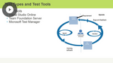 Quality Validation & Project Management