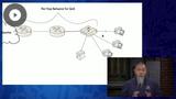 CCNA 2020: SNMP, Syslog, & PHB for QoS