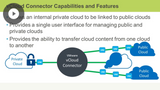 vCloud Connector & vCenter Site Recovery Manager