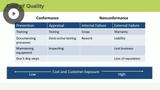 Quality & Procurement Planning