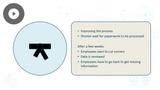 Six Sigma Black Belt: Statistical Process Control (SPC) and Control Charts