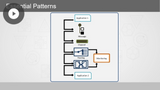 EAI Patterns: Language & Transformation Patterns