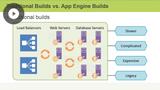Container, Compute, & App Engine