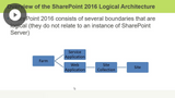 Designing a Logical Architecture
