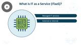 Microsoft 365 Fundamentals: Cloud Services & Principles