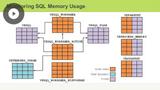 SQL Memory Usage Tuning