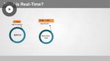 Apache Kafka: Real-time Applications
