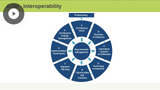 ADM Application & Architecture Content Framework