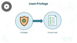 Certified Secure Software Lifecycle Professional (CSSLP) 2019: Security Design Principles