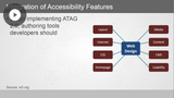 Authoring Tool Accessibility Guidelines (ATAG)