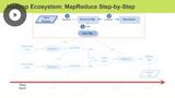 Data Refinery with MapReduce